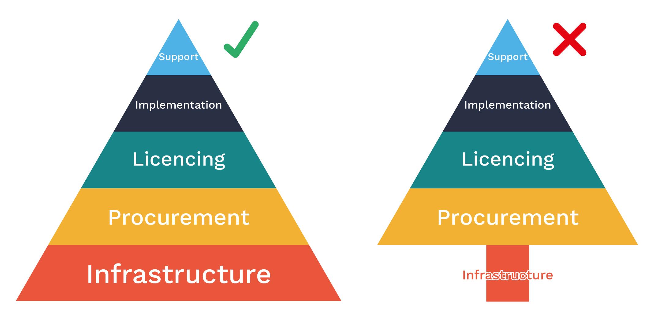 Maslows hierarchy of erp procurement sentis managed solutions maslows hierarchy of erp procurement ccuart Choice Image