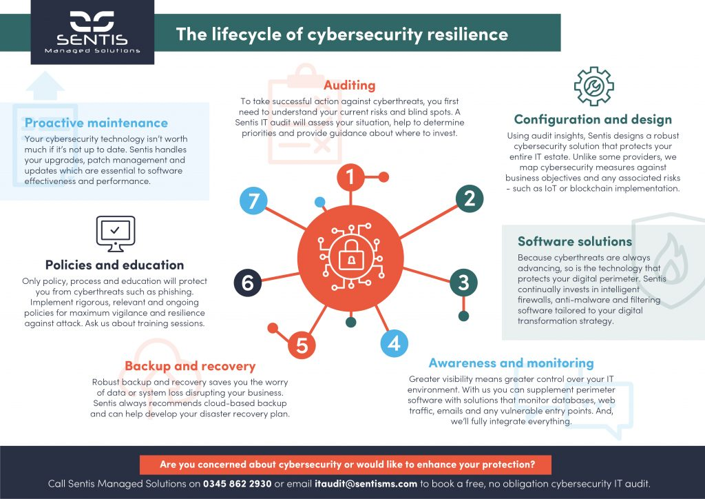 manufacturing cybersecurity resilience